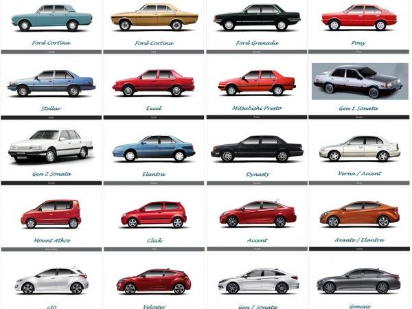 Hyundai márkatörténet