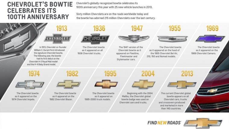 Mennyire ismeri a Chevrolet márkát?
